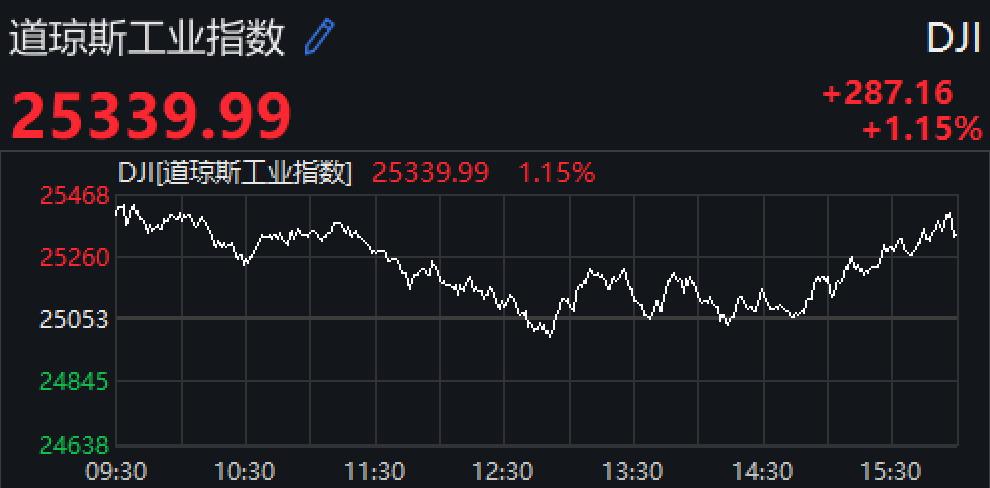 美股震荡收高道指涨近300点 科技股集体上扬