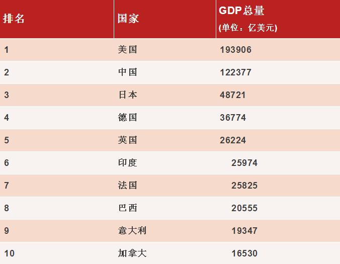 2020gdp世界各国排名_世界gdp排名2020图片