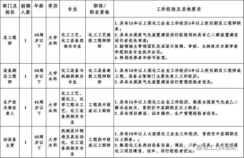 陕西榆林能源集团40万吨/年煤制乙二醇项目招聘管理技术技能人员