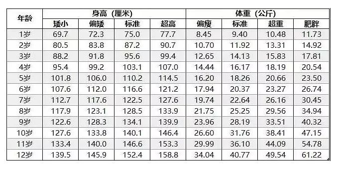 淮北尺度_孩子标准身高体重表-孩子标准身高体重表图片,孩子标准身高体重 ...