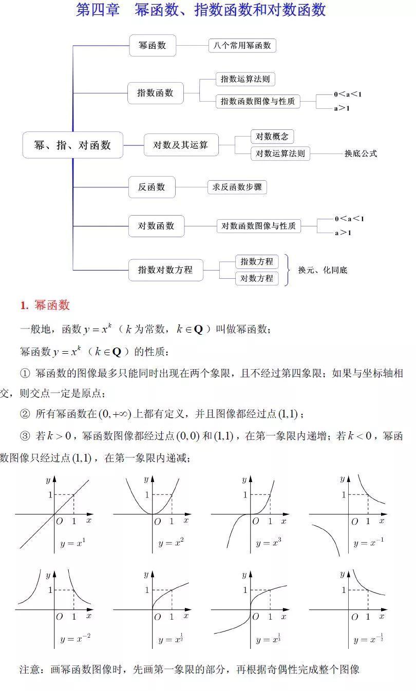 高中数学初等函数知识点及性质大...