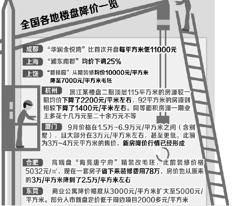 宋清辉:今年或将有更多的城市房价降价