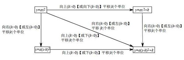 中考点拨 用顶点式解决二次函数图像平移问题