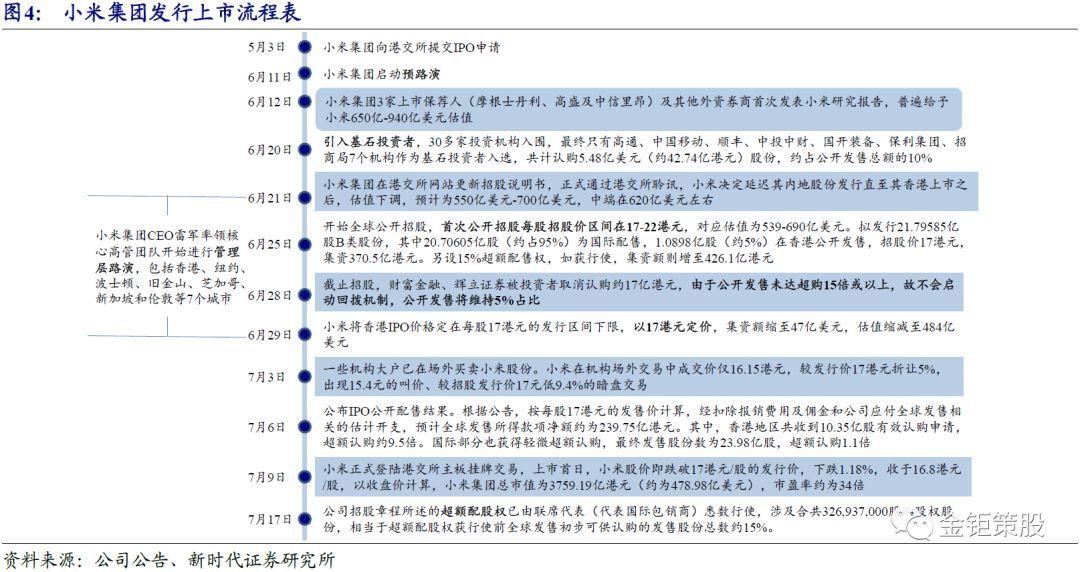 新时代证券中小盘IPO专题【港股IPO研究:IPO新规下港交所新股发行现状】