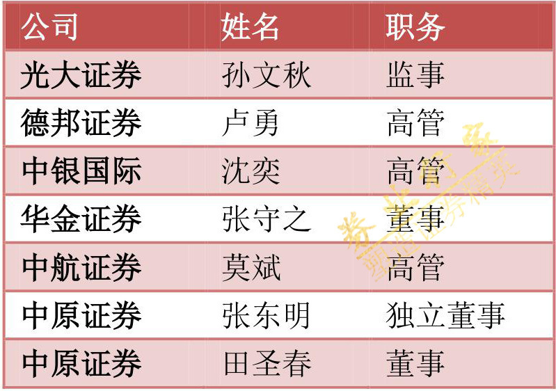 券业行家独家 | 证监会券商核准批复周报(10.08-10.15)