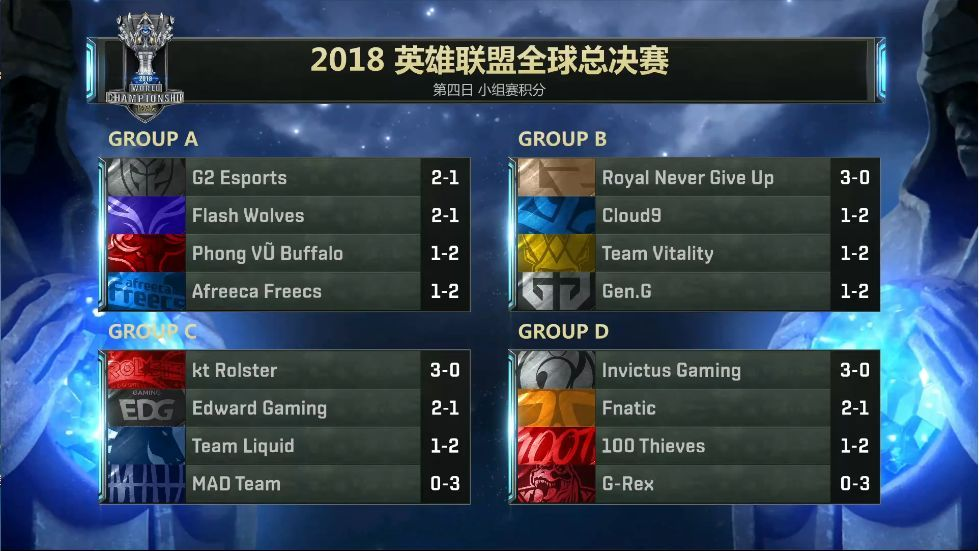 RNG两连败,险丢小组第一!