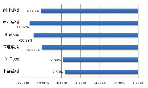 白马股明显抗跌,分析师一致预期大幅提升个股值得关注