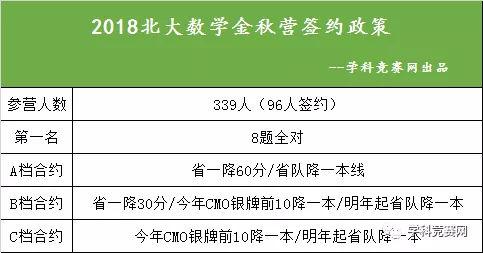 2018清华北大数理金秋营签约政策曝光,北大签大量一本线约