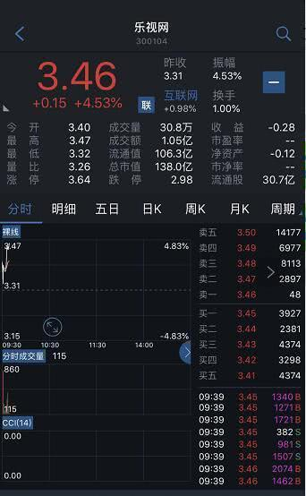 乐视网前三季度巨亏15亿喊贾跃亭回来还账股价大涨3.46%