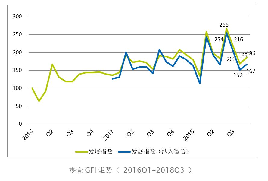 9月零壹GFI指数回升海外融资金额3月以来首超中国区块链融资遭腰斩