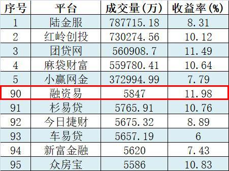 融资易9月成交量稳健增长 挺进行业成交量百强榜