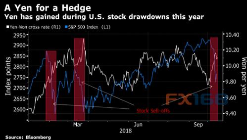 如何对冲本周股市再度暴跌的风险?高盛:做多这一货币对吧