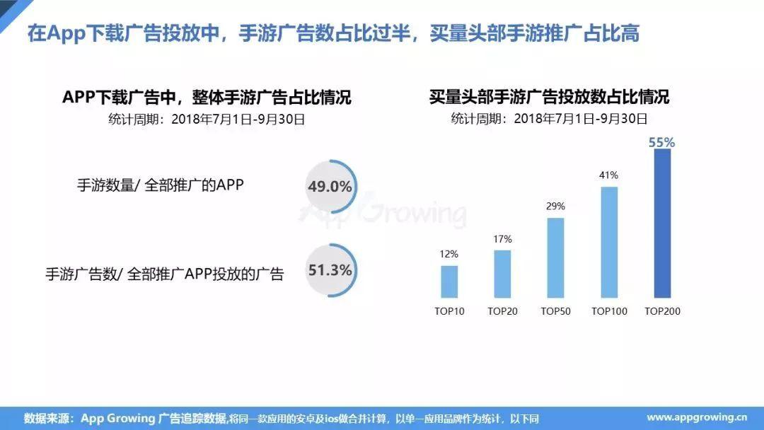 紫龙游戏包揽投放Top 2,53.8%选择今日头条 Q3手游买量报告