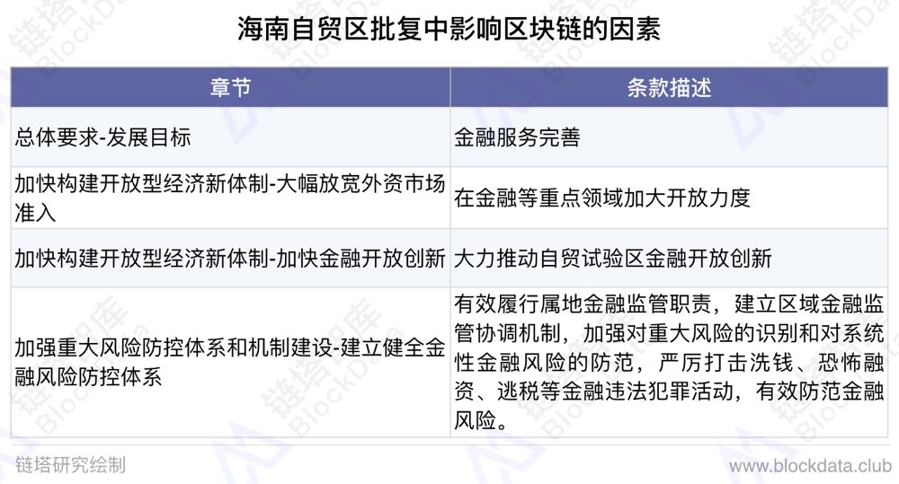 借國務院批復海南自貿區東風,區塊鏈能趁機起飛么?