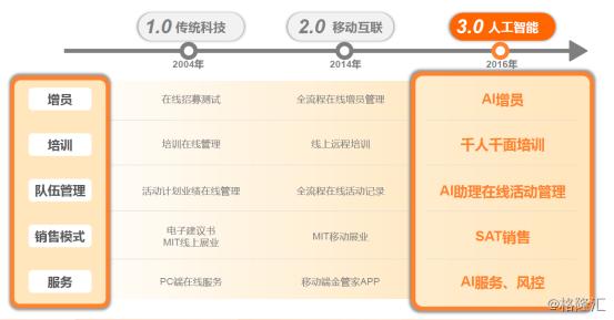 中国平安2318.HK:科技赋能寿险,3.0AI优化管理运营