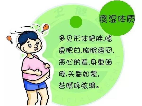 中医痰湿体质减肥图片
