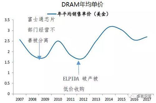 中韩半导体产业gdp_钢铁 汽车 半导体滞销 韩国去年末制造业库存达20年最高