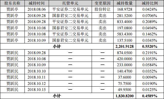 贾跃亭兄弟减持乐视网4033万股还债持股全被冻结