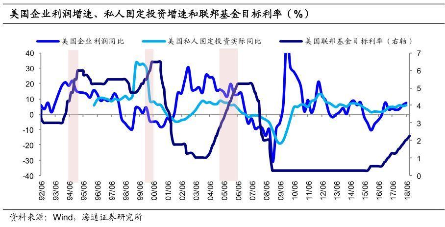 复苏后的下一步 ——美国经济的现状与变化(海通宏观姜超、李金柳)