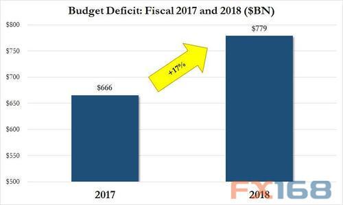 """这份重要数据""""打脸""""特朗普:上任后首个完整财年 预算赤字飙升至6年新高"""