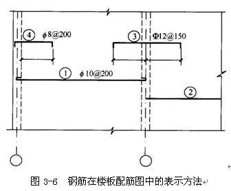 3)平面图中的钢筋配置较复杂时,可按表3-7及图3-8的方法绘制.