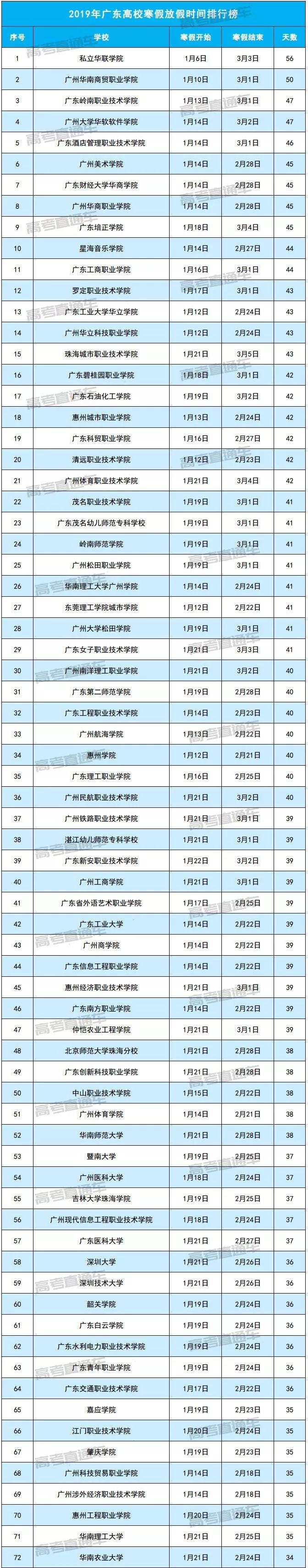 2019职业排行榜_学院位居辽宁省42所高职高专第3名