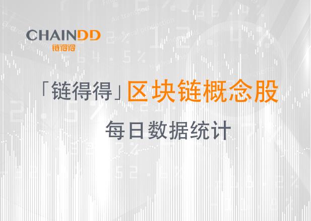 【得得行情】A股区块链收跌2.28%,金财互联领涨个股|10月16日