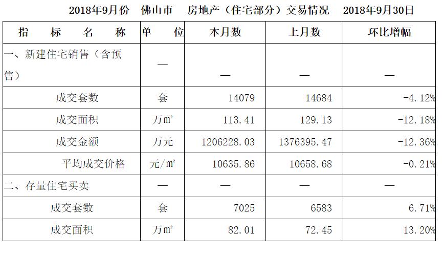 佛山9月份新房成交量跌价稳,总成交金额下跌12%