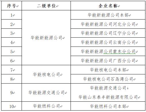 【宣讲信息】10月16日 | 中国华能集团有限公司 来校宣讲