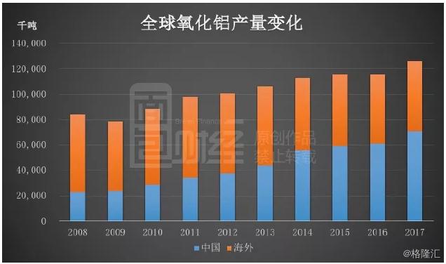 美俄铝业角逐:氧化铝海内外价差攀升,中国出口增加