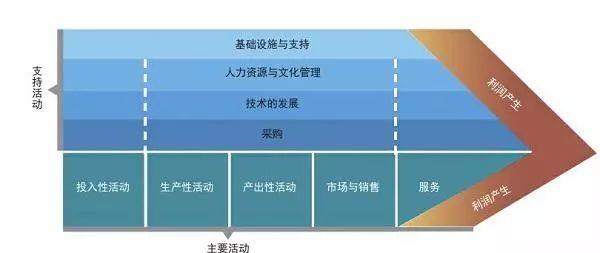 企业价值链的基本原理_企业价值链图