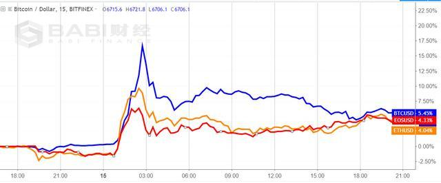 【10.16链图说】Bitfinex与Tether相继辟谣,USDT反弹