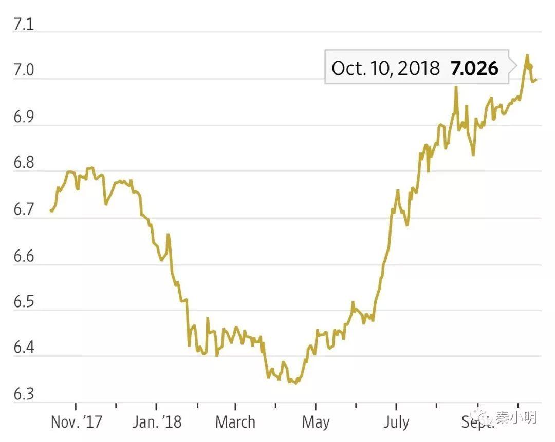 决战在即!远期汇率跌破7!人民币会怎么走?