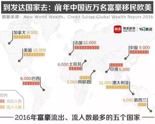 中国移民人口_想移民吗 偷偷告诉你全球移民费用
