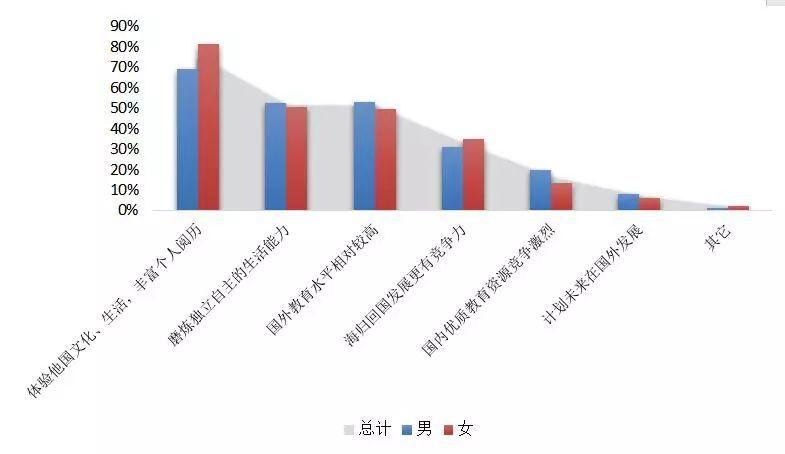 《2018年中国海归就业创业调查报告》出炉:48万海归,他们怎么样了?