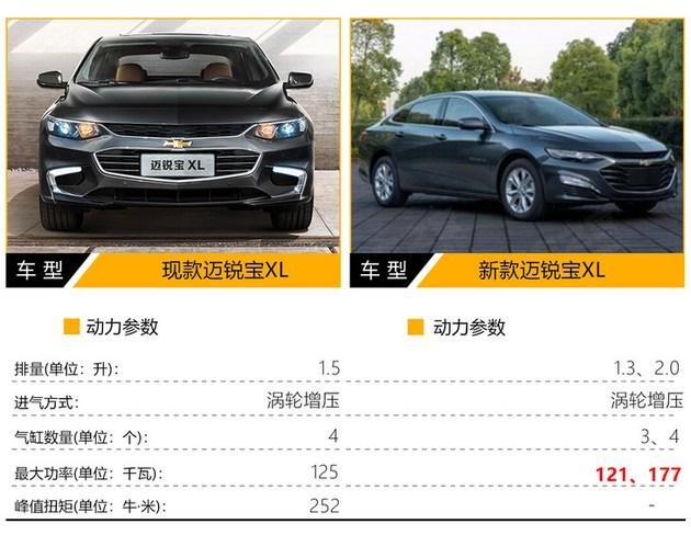 雪佛兰新款迈锐宝XL换搭三缸发动机推运动版车型_快乐十分开奖结