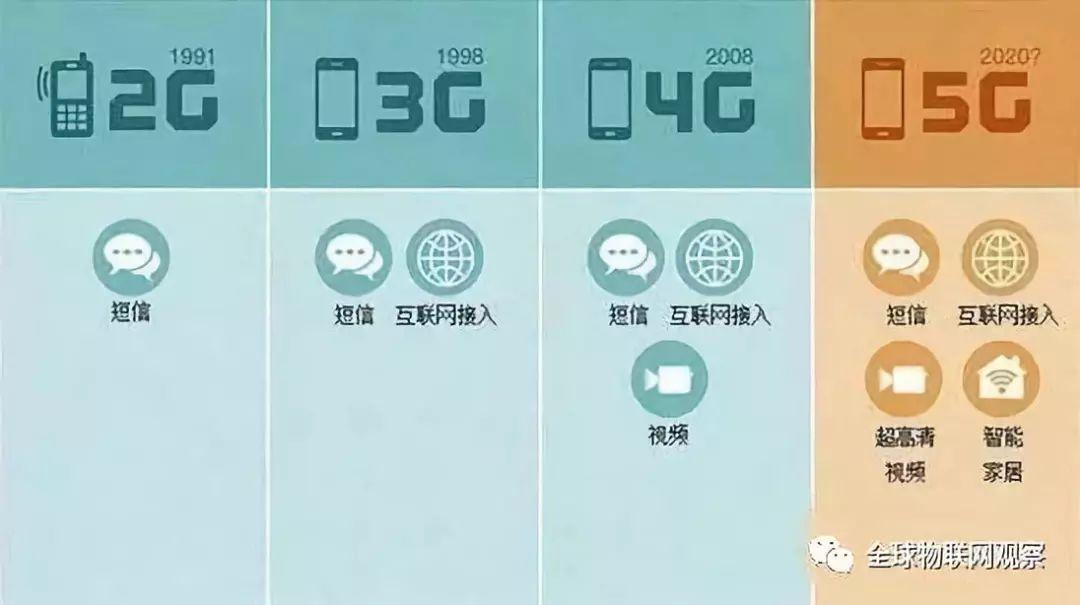 """是时候说""""5G来了""""!"""