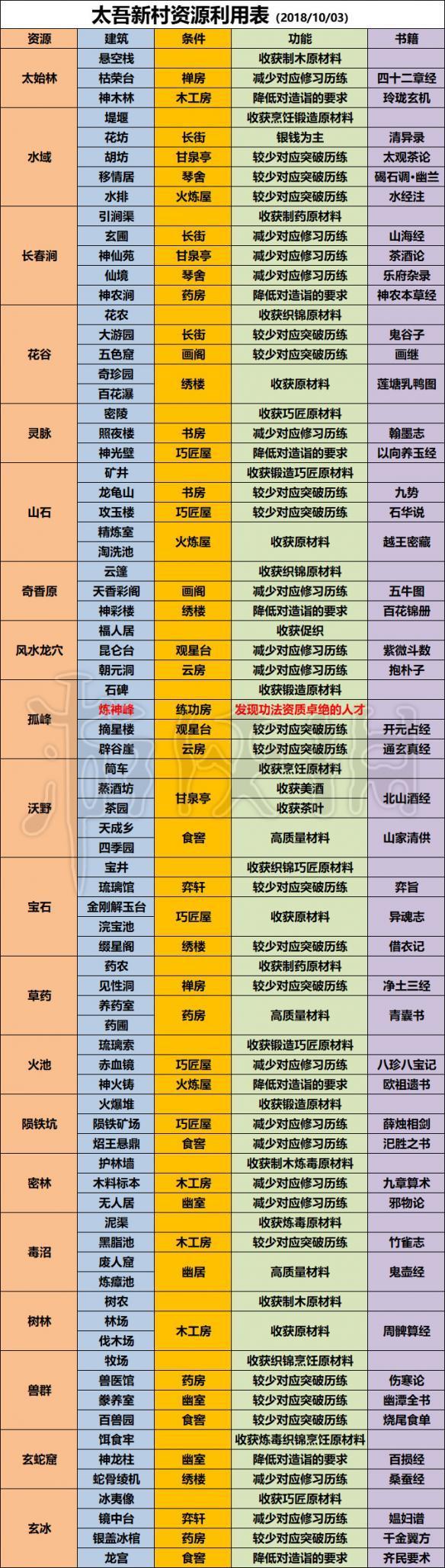 《太吾绘卷》太吾村资源功能介绍 太吾村资源相关建筑分享