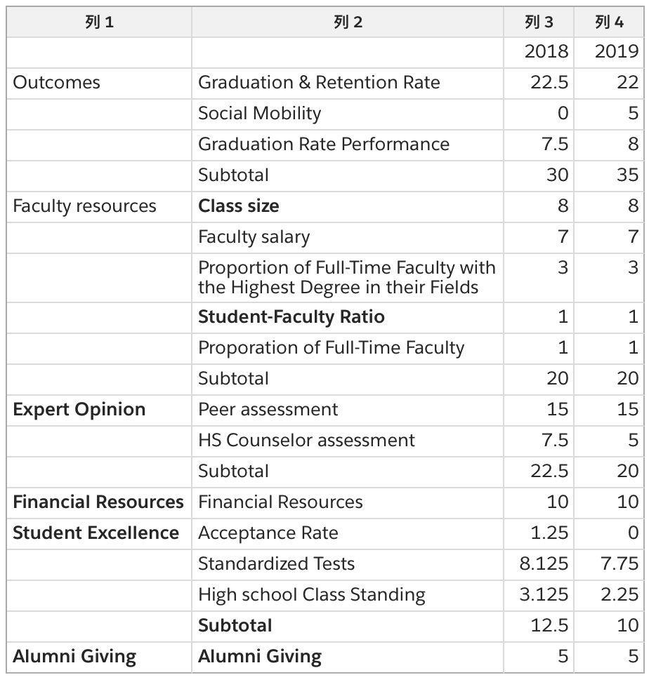 美国50所顶尖商学院的SAT平均分