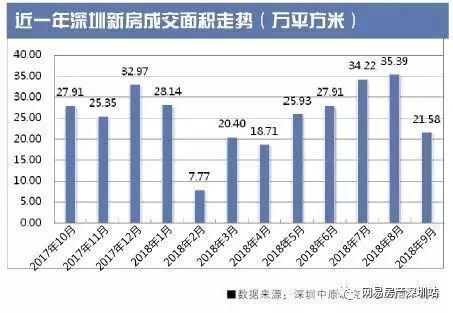 深圳新房成交量锐减, 开发商积