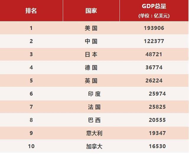 世界各国GDP排名_世界各国gdp排名2020