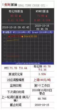 (本周期以来,国际油价团体先涨后跌)