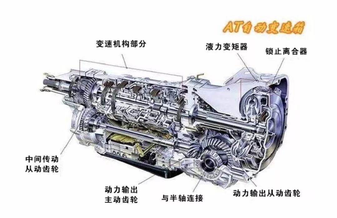 定义: 自动变速箱(auto transmission)是由液力变扭器,行星齿轮和液压图片