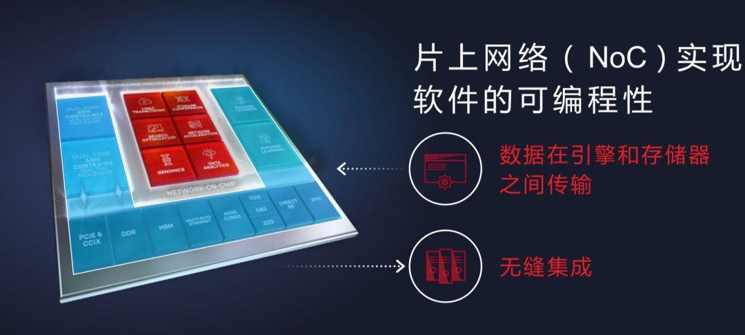 又一款7nm惊世产品发布!Xilinx发布颠覆性AI推理产品VersaL!_应用