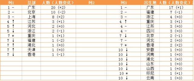 2018胡润地产企业家榜:许家印蝉联首富 杨惠妍第二