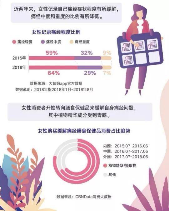 《中国女性生理健康白皮书》发布:女性健康消费新升级_分分彩技