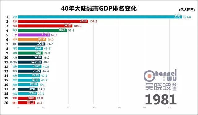 gdp变化图_31省份一季度GDP排行,经济版图有新变化!