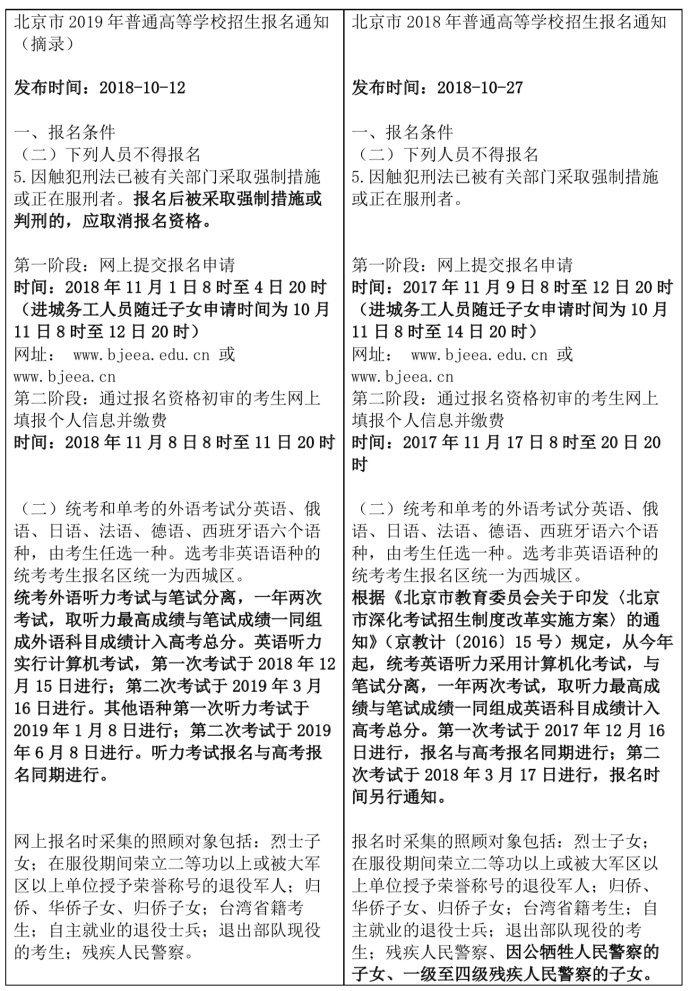 2019年北京高考報名通知五點變化
