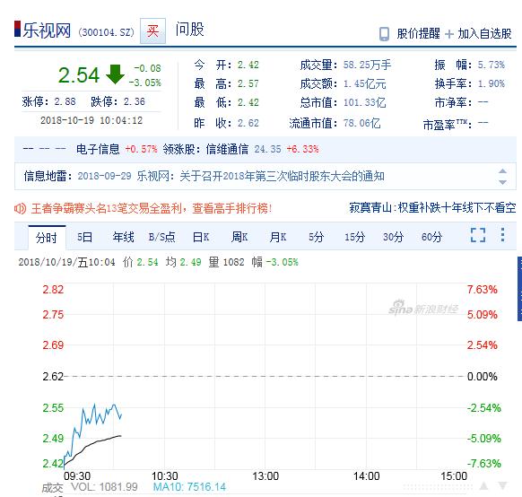 乐视网再次提示退市风险 今日开盘再跌7.63%