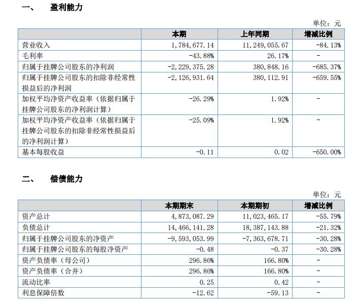 ST腾骏因欠款等原因涉及11起诉讼上半年营收仅178.4万元